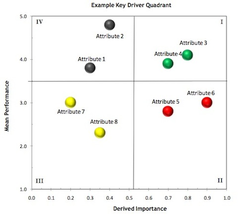 Key Driver Analysis Example Quandrant