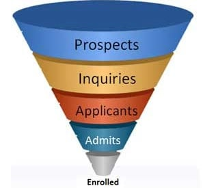 business school admissions funnel