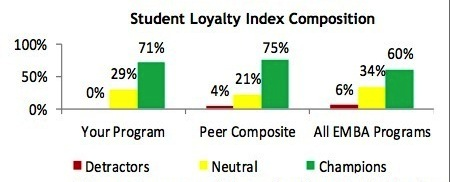 Student Loyalty Index